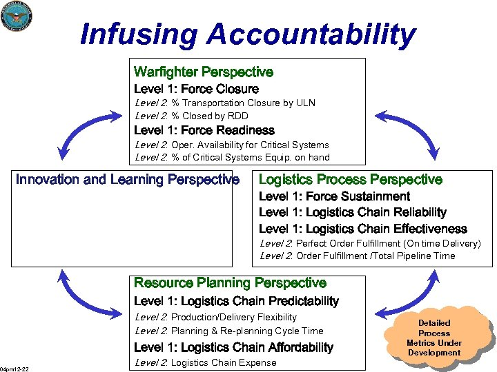 Infusing Accountability Warfighter Perspective Level 1: Force Closure Level 2: % Transportation Closure by