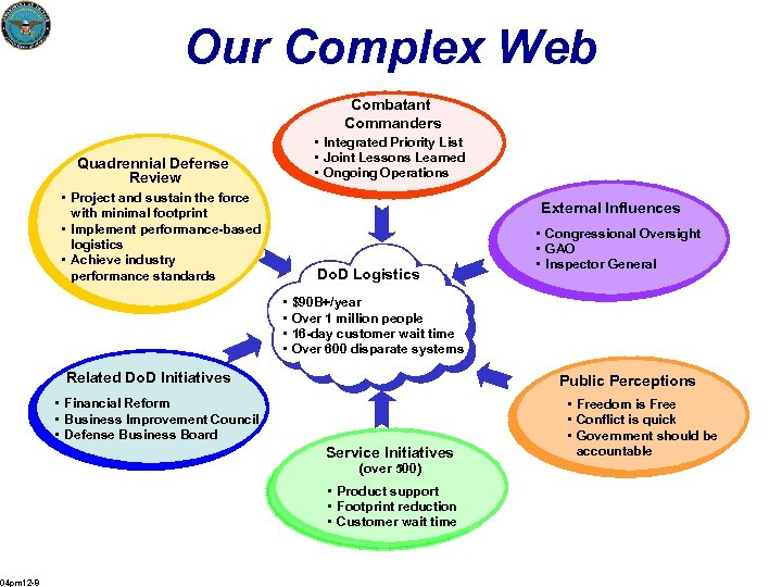 Our Complex Web Combatant Commanders • Integrated Priority List • Joint Lessons Learned •