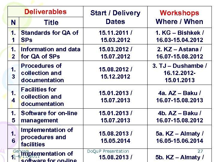 Deliverables Title Start / Delivery Dates Workshops Where / When 1. Standards for QA