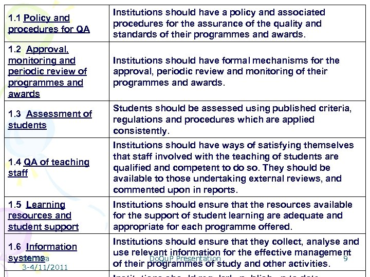 1. 1 Policy and procedures for QA Institutions should have a policy and associated