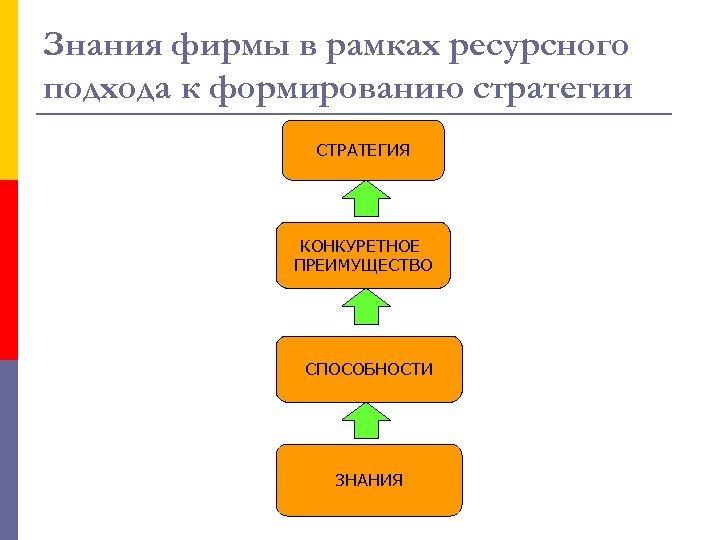 Знания фирмы в рамках ресурсного подхода к формированию стратегии СТРАТЕГИЯ КОНКУРЕТНОЕ ПРЕИМУЩЕСТВО СПОСОБНОСТИ ЗНАНИЯ