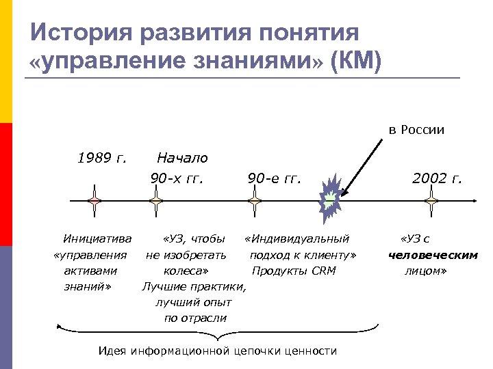 История развития понятия «управление знаниями» (КМ) в России 1989 г. Начало 90 -х гг.