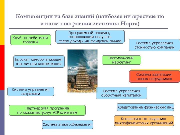 Компетенции на базе знаний (наиболее интересные по итогам построения лестницы Норта) Клуб потребителей товара