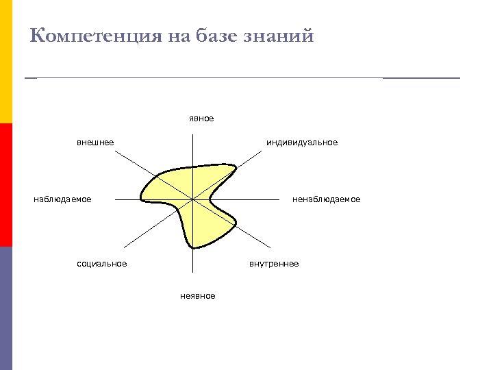 Компетенция на базе знаний явное внешнее индивидуальное наблюдаемое ненаблюдаемое социальное внутреннее неявное