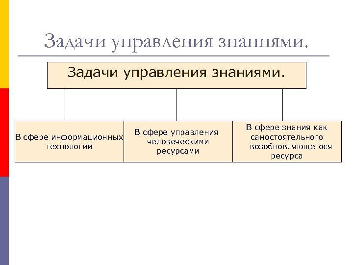 Задачи управления знаниями. В сфере информационных технологий В сфере управления человеческими ресурсами В сфере