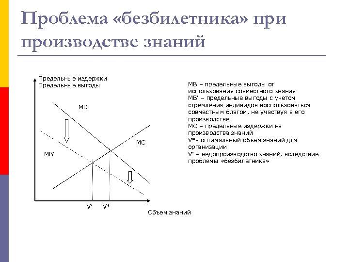 Проблема «безбилетника» при производстве знаний Предельные издержки Предельные выгоды МВ МС МВ' V' V*
