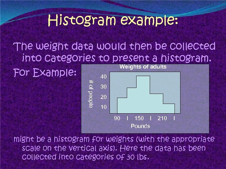 Histogram example: The weight data would then be collected into categories to present a