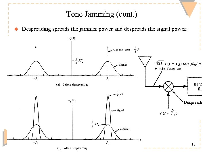 Tone Jamming (cont. ) u Despreading spreads the jammer power and despreads the signal