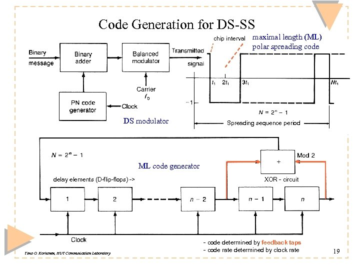 Code Generation for DS-SS chip interval DS modulator maximal length (ML) polar spreading code