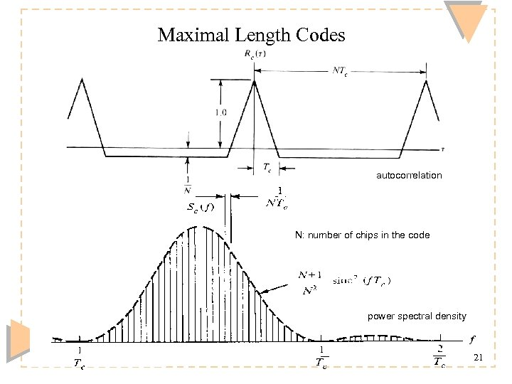 Maximal Length Codes autocorrelation N: number of chips in the code power spectral density