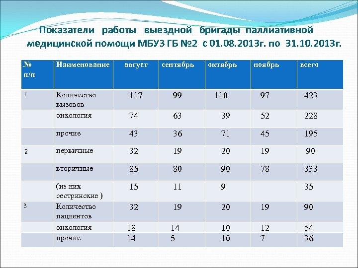 Показатели работы выездной бригады паллиативной медицинской помощи МБУЗ ГБ № 2 с 01. 08.
