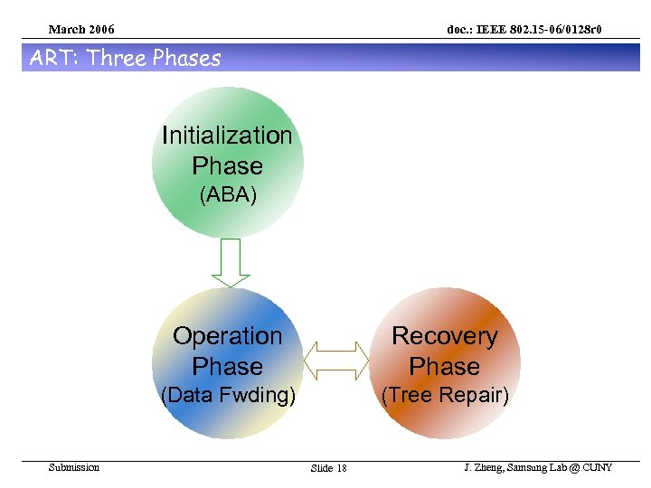 March 2006 doc. : IEEE 802. 15 -06/0128 r 0 ART: Three Phases Initialization