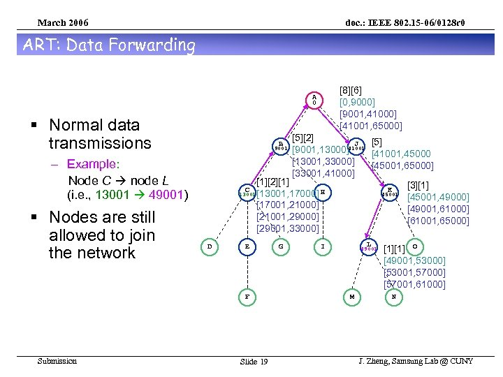 March 2006 doc. : IEEE 802. 15 -06/0128 r 0 ART: Data Forwarding [8][6]