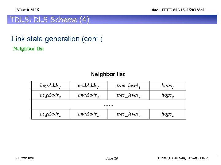 March 2006 doc. : IEEE 802. 15 -06/0128 r 0 TDLS: DLS Scheme (4)