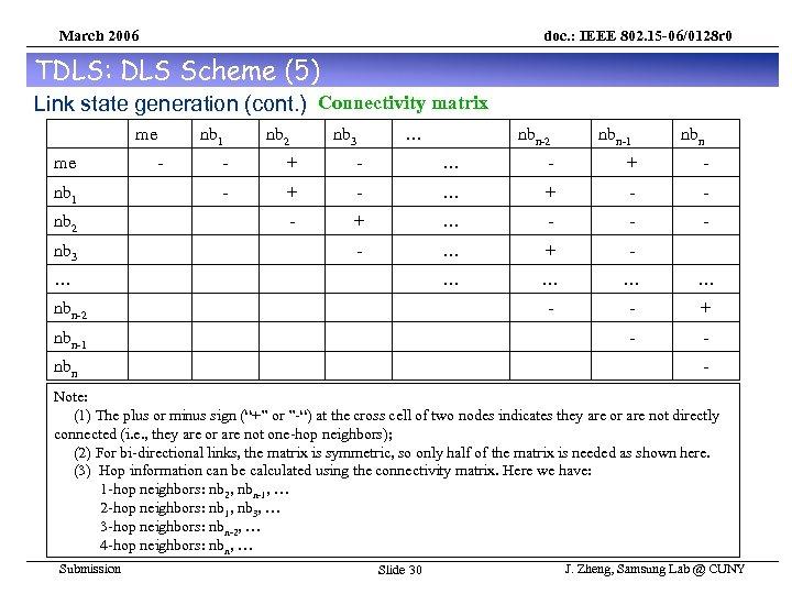 March 2006 doc. : IEEE 802. 15 -06/0128 r 0 TDLS: DLS Scheme (5)