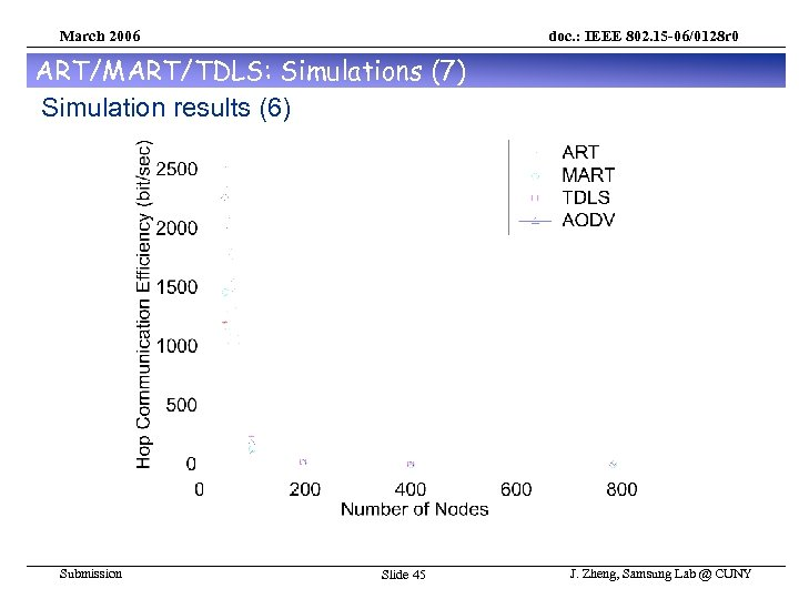 March 2006 doc. : IEEE 802. 15 -06/0128 r 0 ART/MART/TDLS: Simulations (7) Simulation