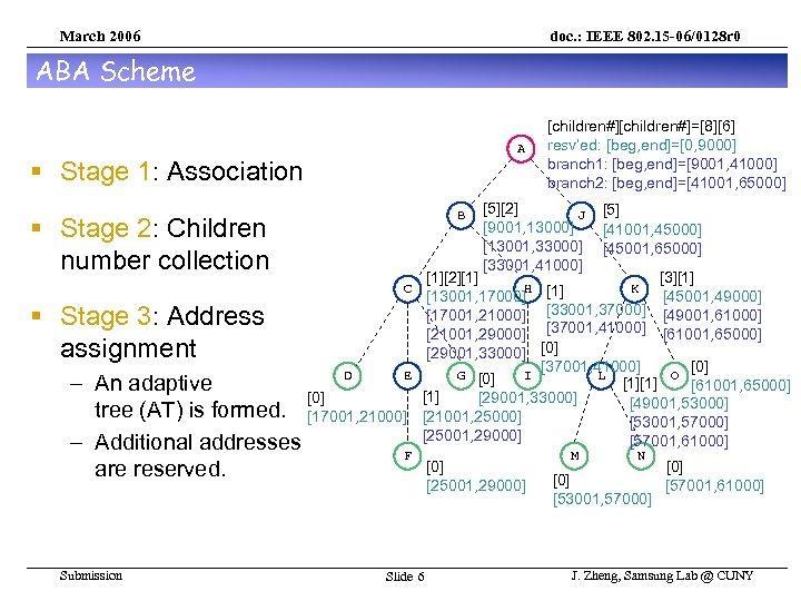 March 2006 doc. : IEEE 802. 15 -06/0128 r 0 ABA Scheme A §