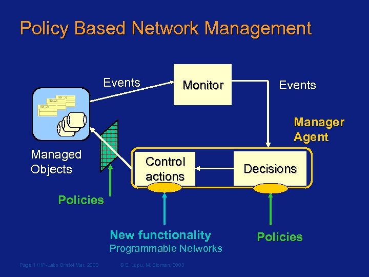 Policy Based Network Management Events Monitor Events Manager Agent Managed Objects Control actions Decisions