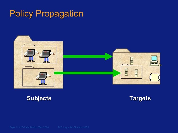 Policy Propagation Subjects Page 11 /HP-Labs Bristol Mar. 2003 Targets © E. Lupu, M.