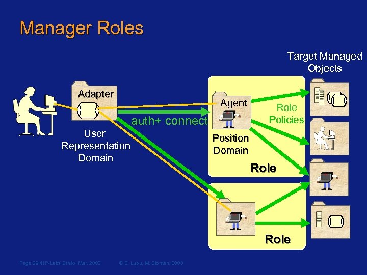 Manager Roles Target Managed Objects Adapter Agent auth+ connect auth User Representation Domain Role