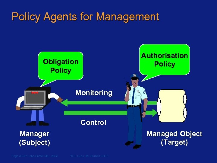 Policy Agents for Management Authorisation Policy Obligation Policy Monitoring Control Managed Object (Target) Target