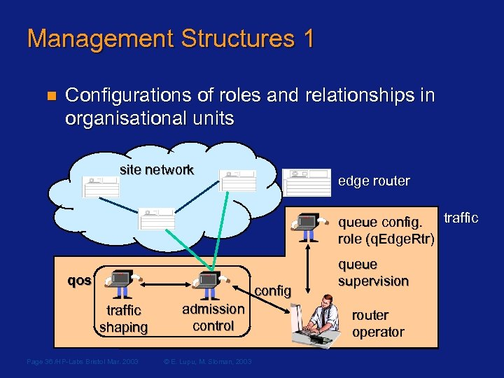 Management Structures 1 n Configurations of roles and relationships in organisational units site network