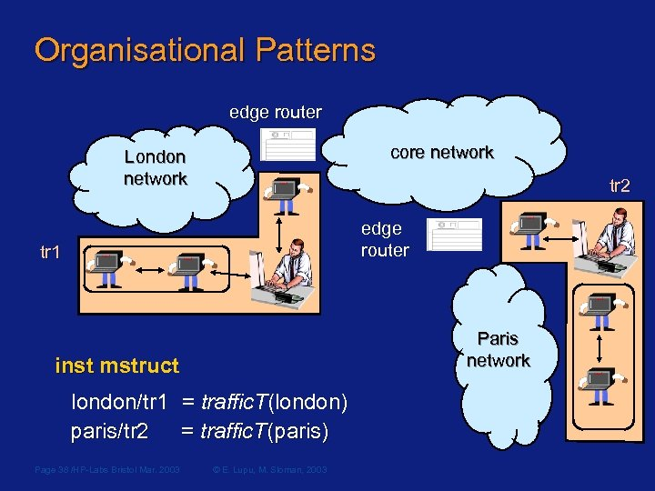 Organisational Patterns edge router core network core London network tr 2 edge router tr
