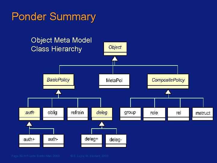 Ponder Summary Object Meta Model Class Hierarchy Page 39 /HP-Labs Bristol Mar. 2003 ©