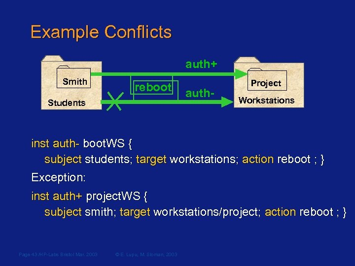 Example Conflicts auth+ Smith reboot Students auth- Project Workstations inst auth- boot. WS {