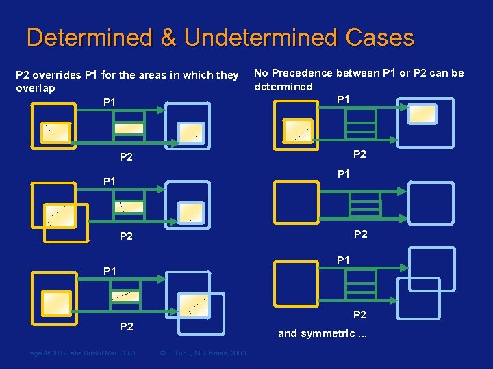Determined & Undetermined Cases P 2 overrides P 1 for the areas in which