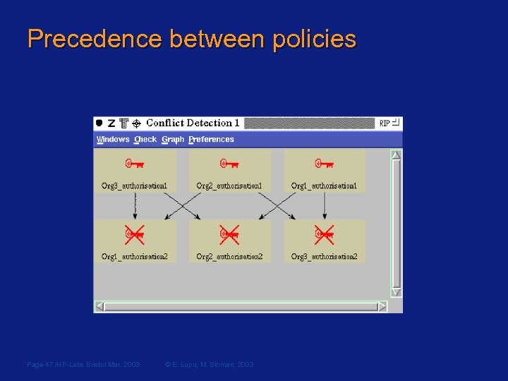 Precedence between policies Page 47 /HP-Labs Bristol Mar. 2003 © E. Lupu, M. Sloman,