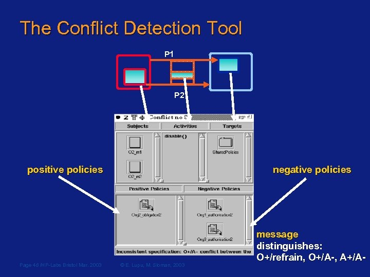 The Conflict Detection Tool P 1 P 2 positive policies Page 48 /HP-Labs Bristol