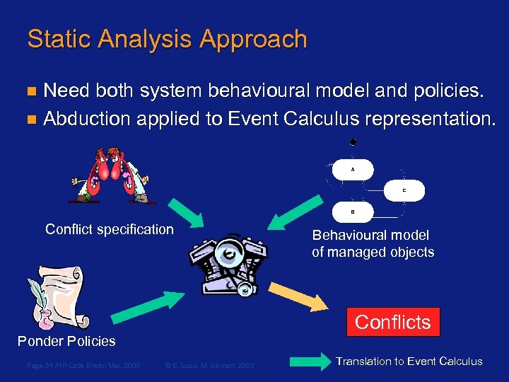 Static Analysis Approach n Need both system behavioural model and policies. n Abduction applied