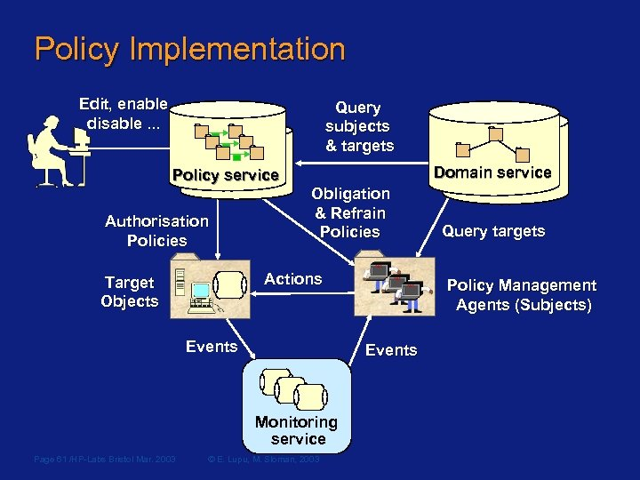Policy Implementation Edit, enable disable. . . Query subjects & targets Policy service Authorisation