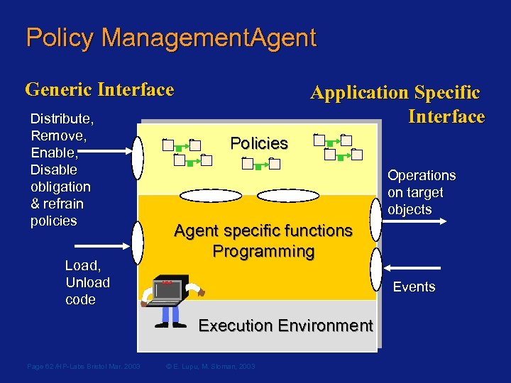 Policy Management. Agent Generic Interface Distribute, Remove, Enable, Disable obligation & refrain policies Load,