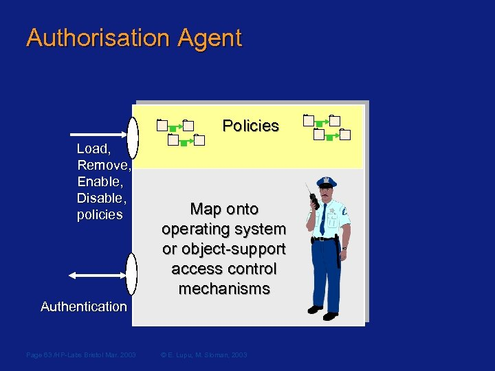 Authorisation Agent Policies Load, Remove, Enable, Disable, policies Map onto operating system or object-support