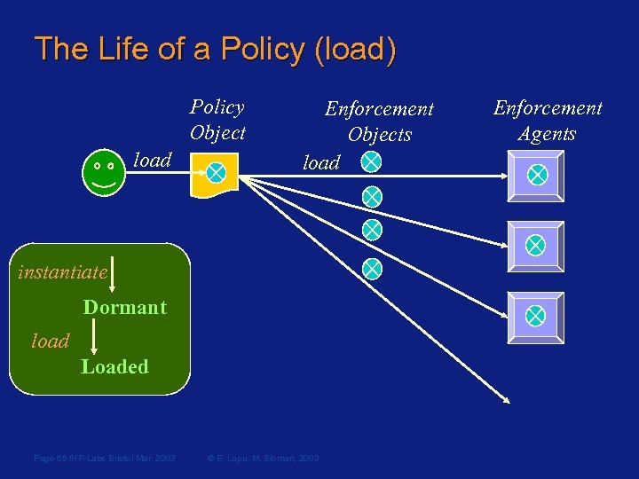 The Life of a Policy (load) Policy Object load Enforcement Objects load instantiate Dormant