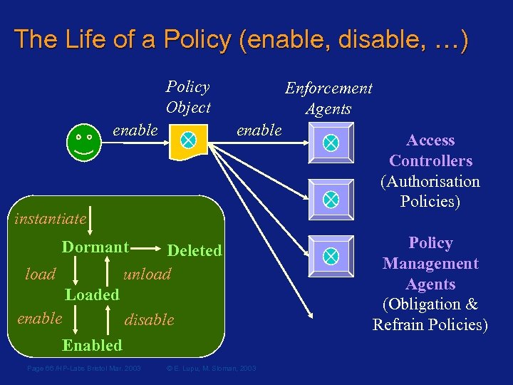 The Life of a Policy (enable, disable, …) Policy Object enable Enforcement Agents enable