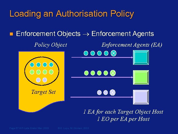 Loading an Authorisation Policy n Enforcement Objects Enforcement Agents Policy Object Enforcement Agents (EA)