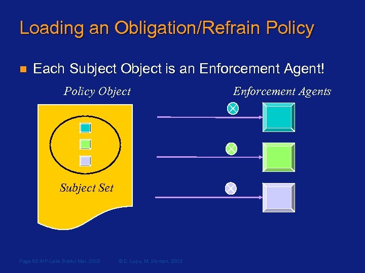 Loading an Obligation/Refrain Policy n Each Subject Object is an Enforcement Agent! Policy Object