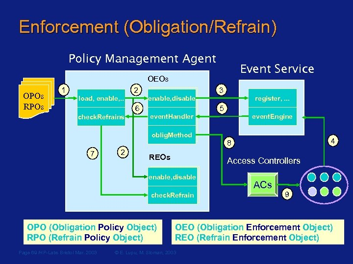 Enforcement (Obligation/Refrain) Policy Management Agent Event Service OEOs OPOs RPOs 1 2 load, enable,