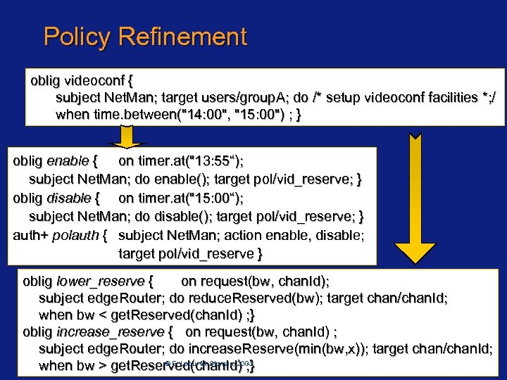 Policy Refinement oblig videoconf { subject Net. Man; target users/group. A; do /* setup