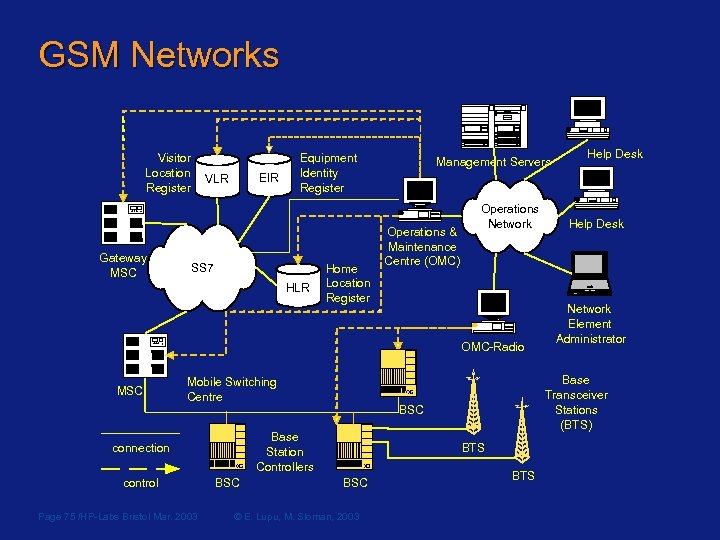 GSM Networks Visitor Location Register Gateway MSC EIR VLR Equipment Identity Register SS 7