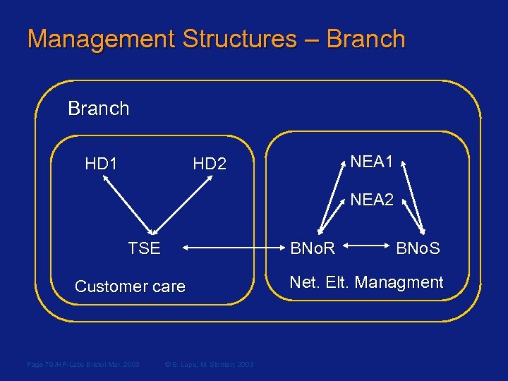 Management Structures – Branch NEA 1 HD 2 HD 1 NEA 2 TSE BNo.
