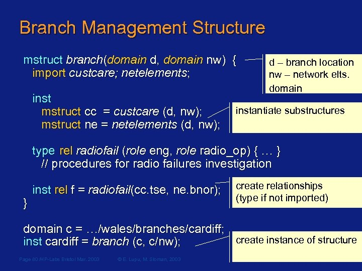 Branch Management Structure mstruct branch(domain d, domain nw) { import custcare; netelements; inst mstruct