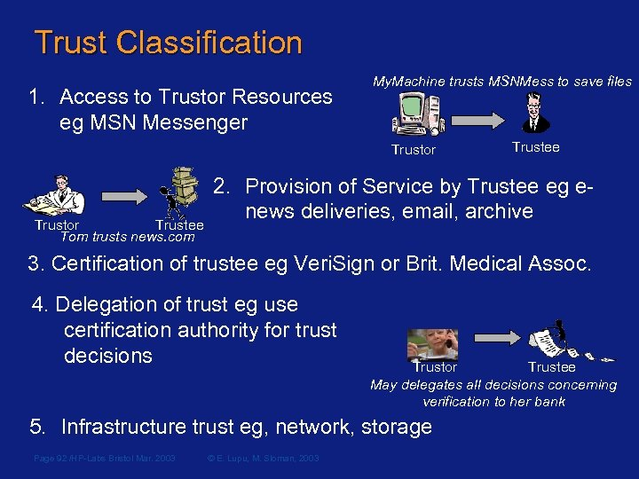 Trust Classification 1. Access to Trustor Resources eg MSN Messenger My. Machine trusts MSNMess