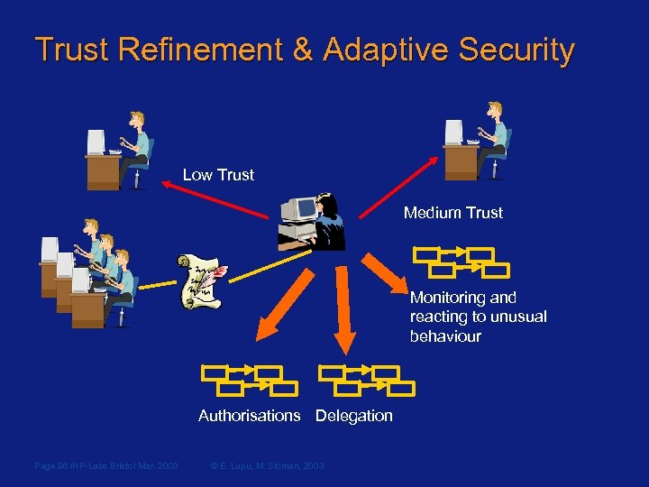 Trust Refinement & Adaptive Security Low Trust Medium Trust Monitoring and reacting to unusual