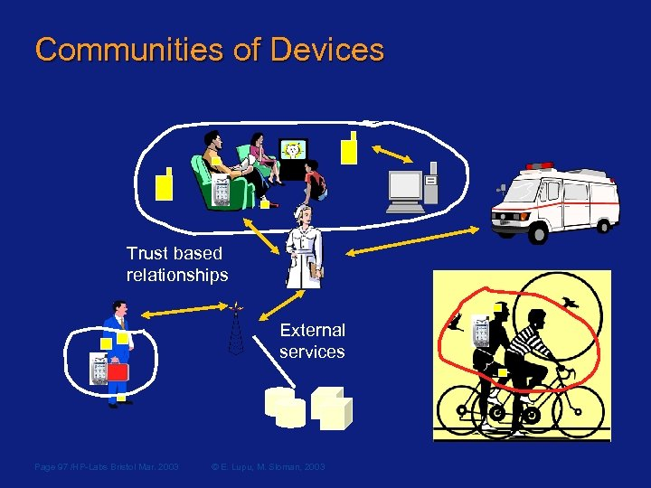 Communities of Devices Trust based relationships External services Page 97 /HP-Labs Bristol Mar. 2003