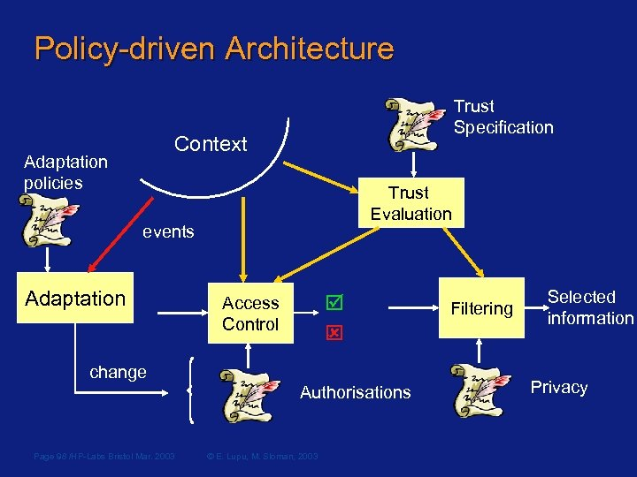 Policy-driven Architecture Trust Specification Context Adaptation policies Trust Evaluation events Adaptation Access Control change