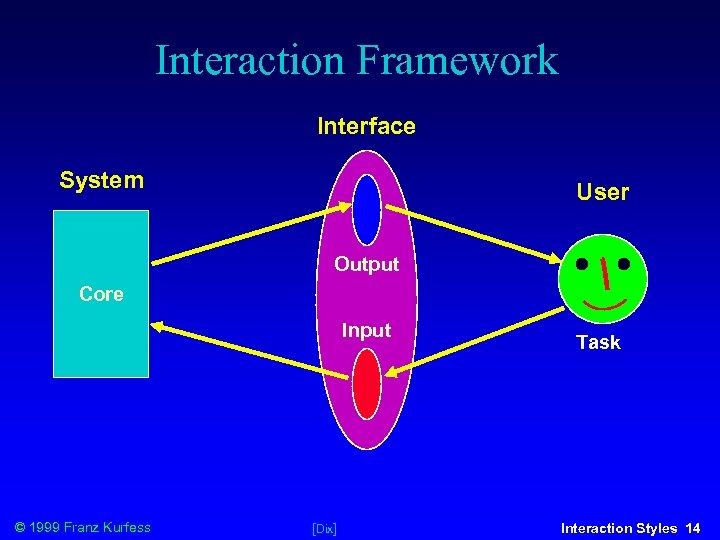 Interaction Framework Interface System User Output Core Input © 1999 Franz Kurfess [Dix] Task